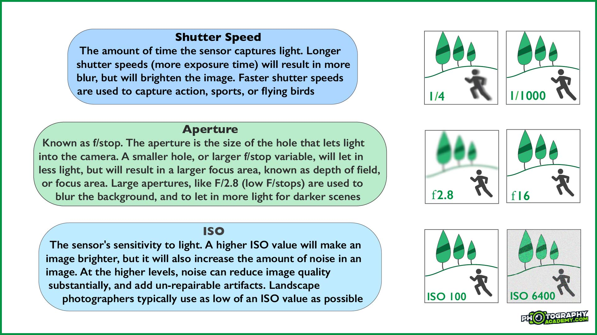 Graphic explaining different camera settings