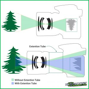An illustration showing how extension tubes magnify the image