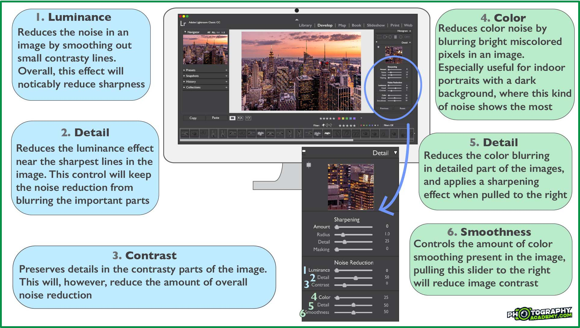 How Noise Reduction in Lightroom works